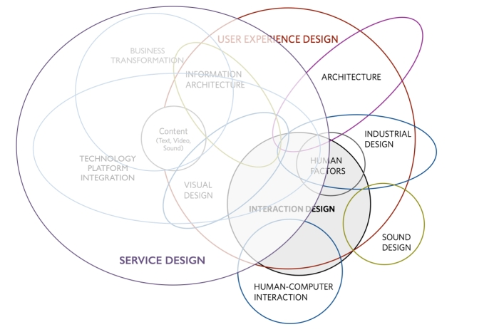 Service Design in a Venture-as-as-Service Model