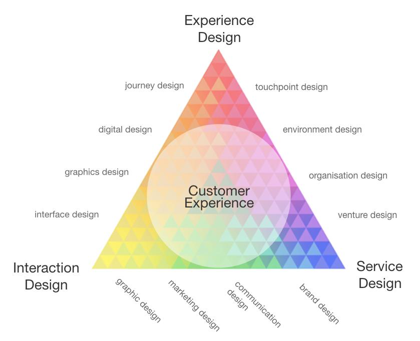 Service_design_6.001
